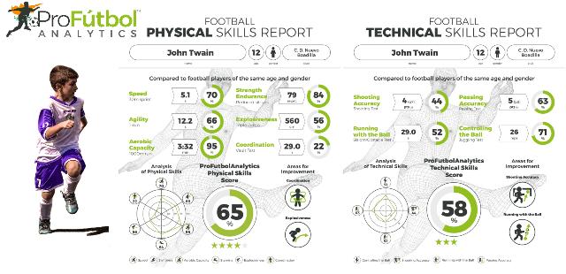 Αξιολόγιση νεαρών ποδοσφαιριστών από την Pro Fútbol Analytics